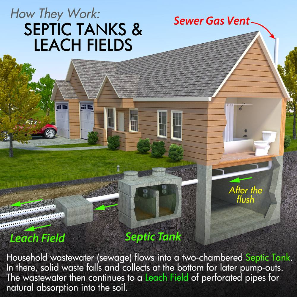 septic tank installation Greenville, NC