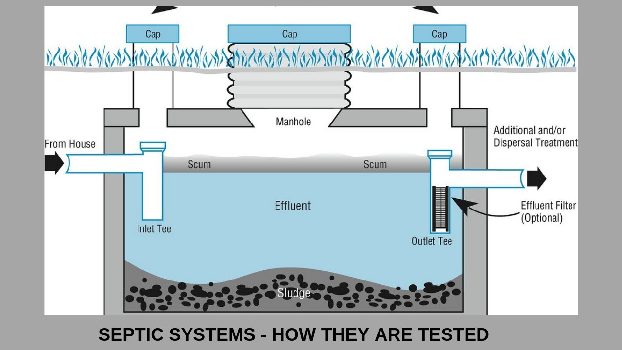 Septic Systems - Types and How they are inspected